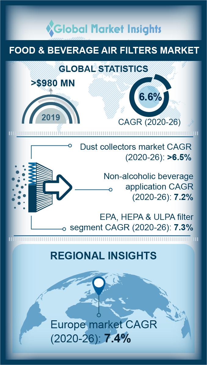 food and beverage air filters market