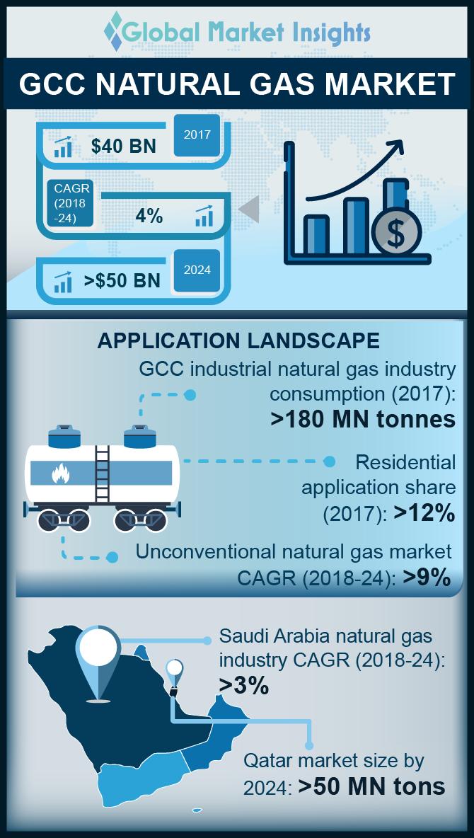 gcc natural gas market