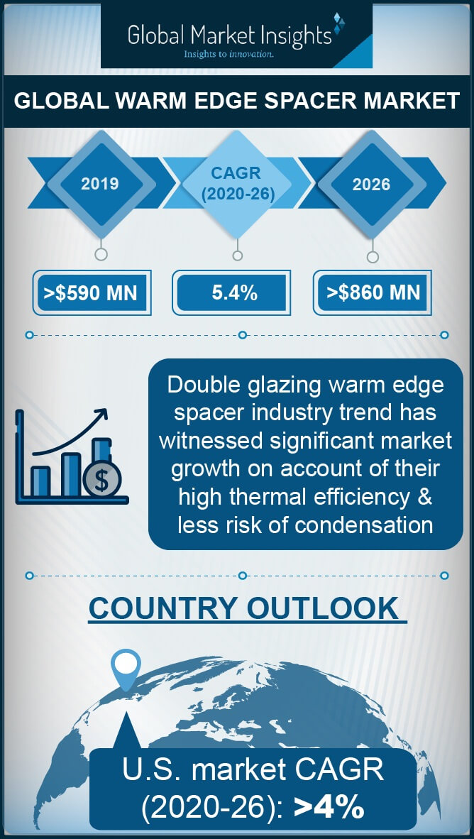 global warm edge spacer market
