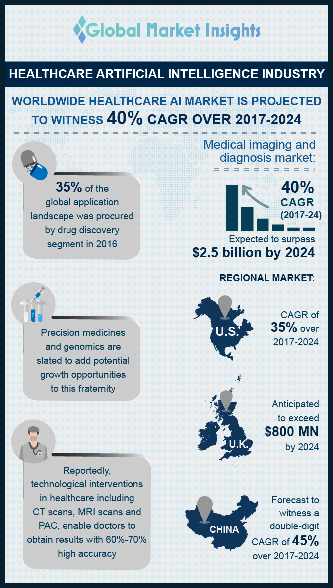 healthcare artificial intelligence market