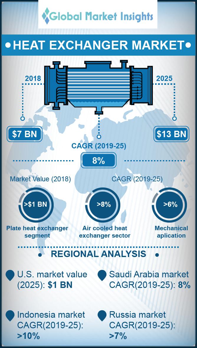 heat exchanger market