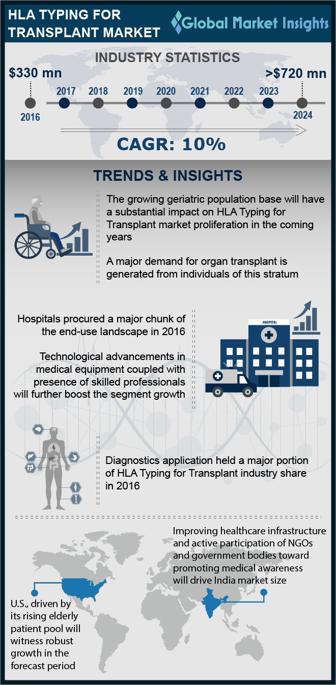 hla typing for transplant market