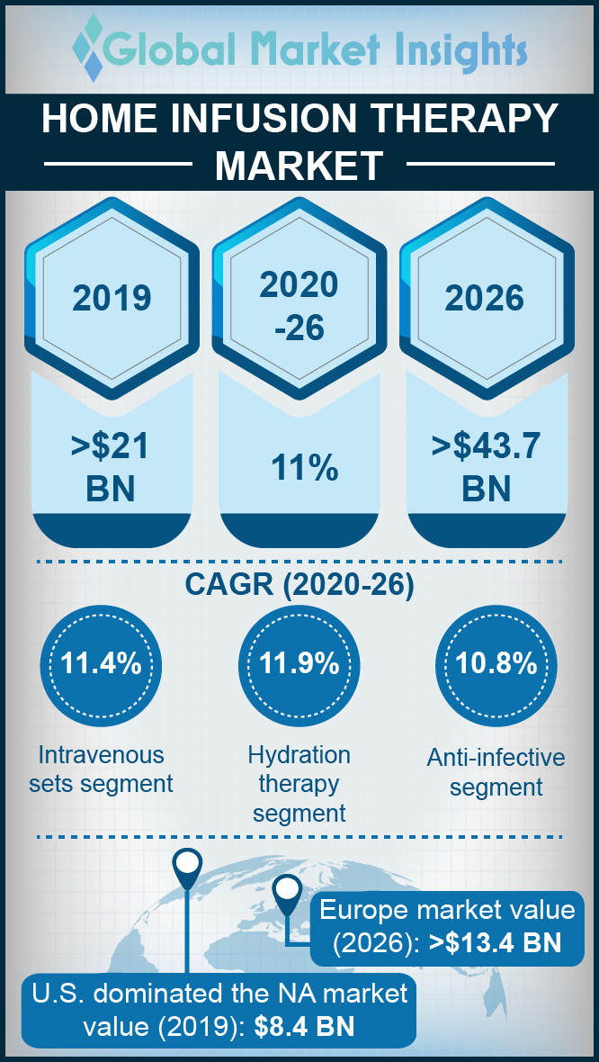 home infusion therapy market report
