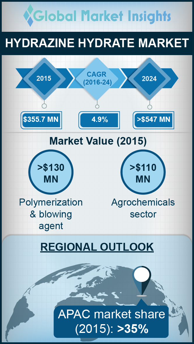 hydrazine hydrate market