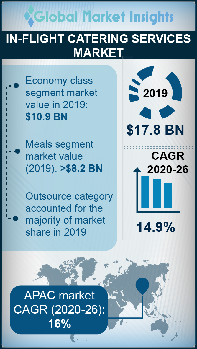 in flight catering services market