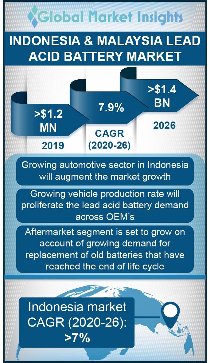 indonesia and malaysia lead acid battery market