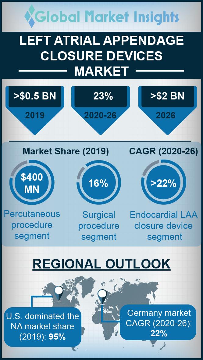 left atrial appendage closure devices market