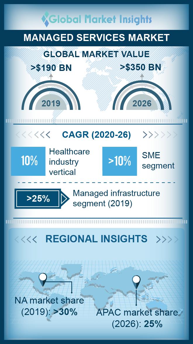managed services market
