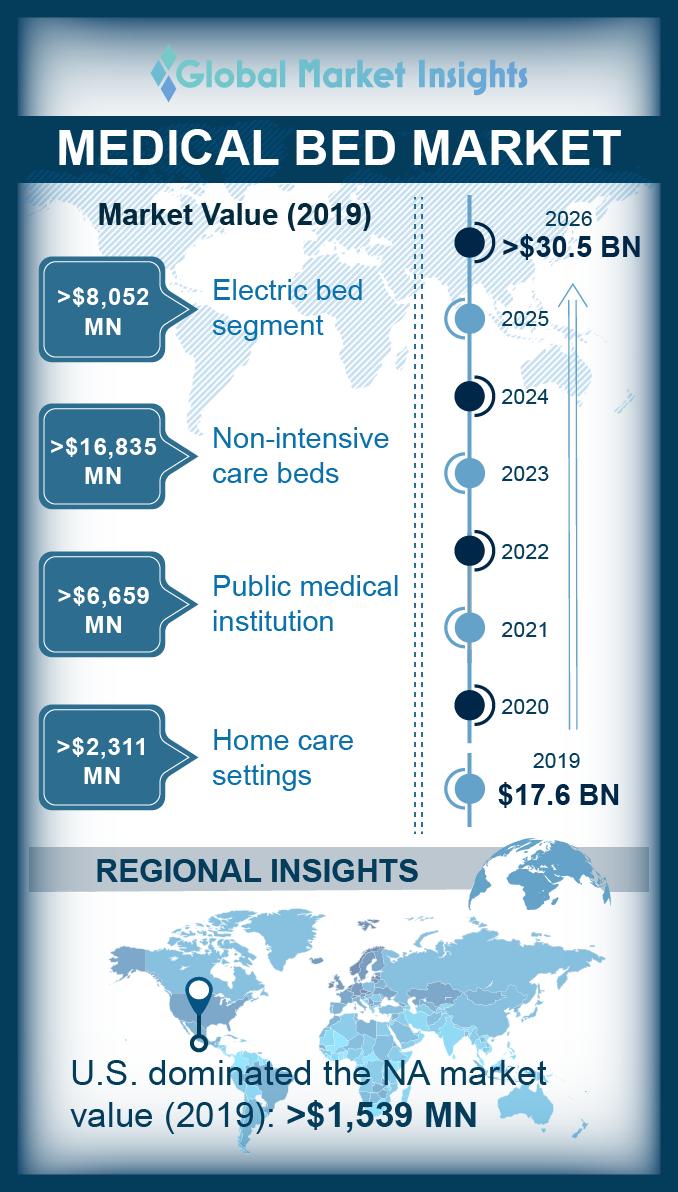 medical bed market