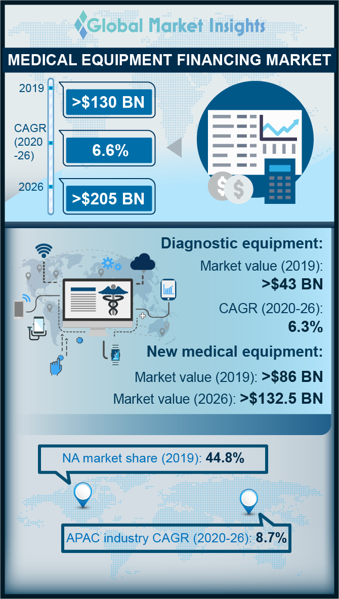 medical equipment financing market