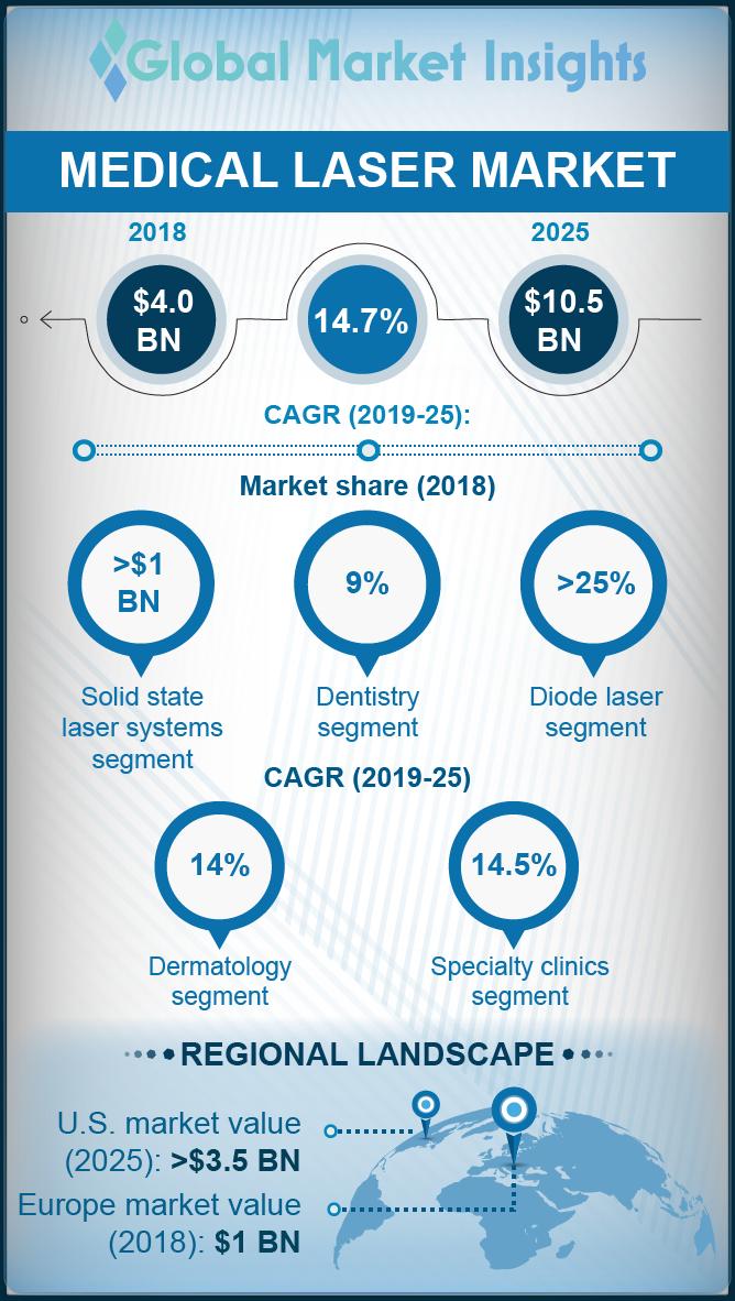 medical laser market