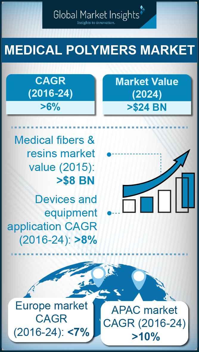 medical polymers market