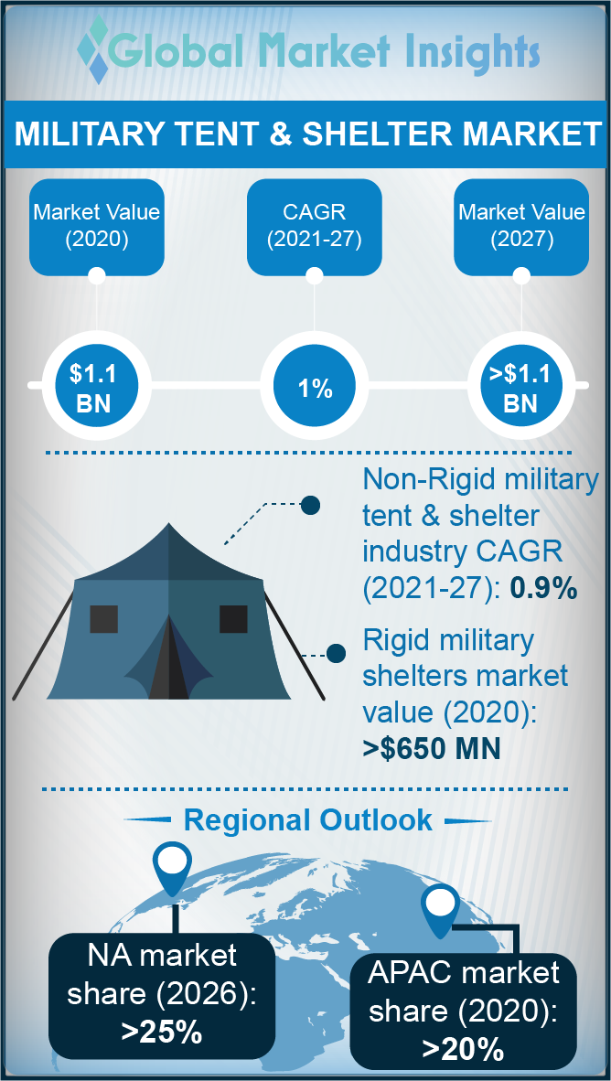 military tent and shelter market