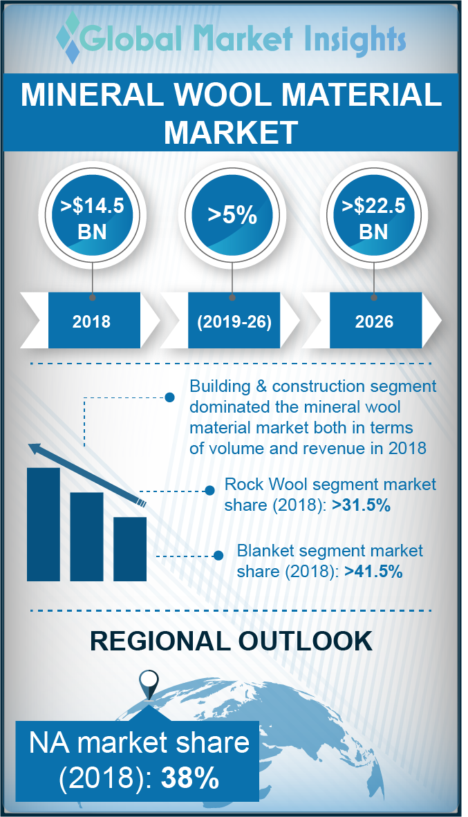 mineral wool material market