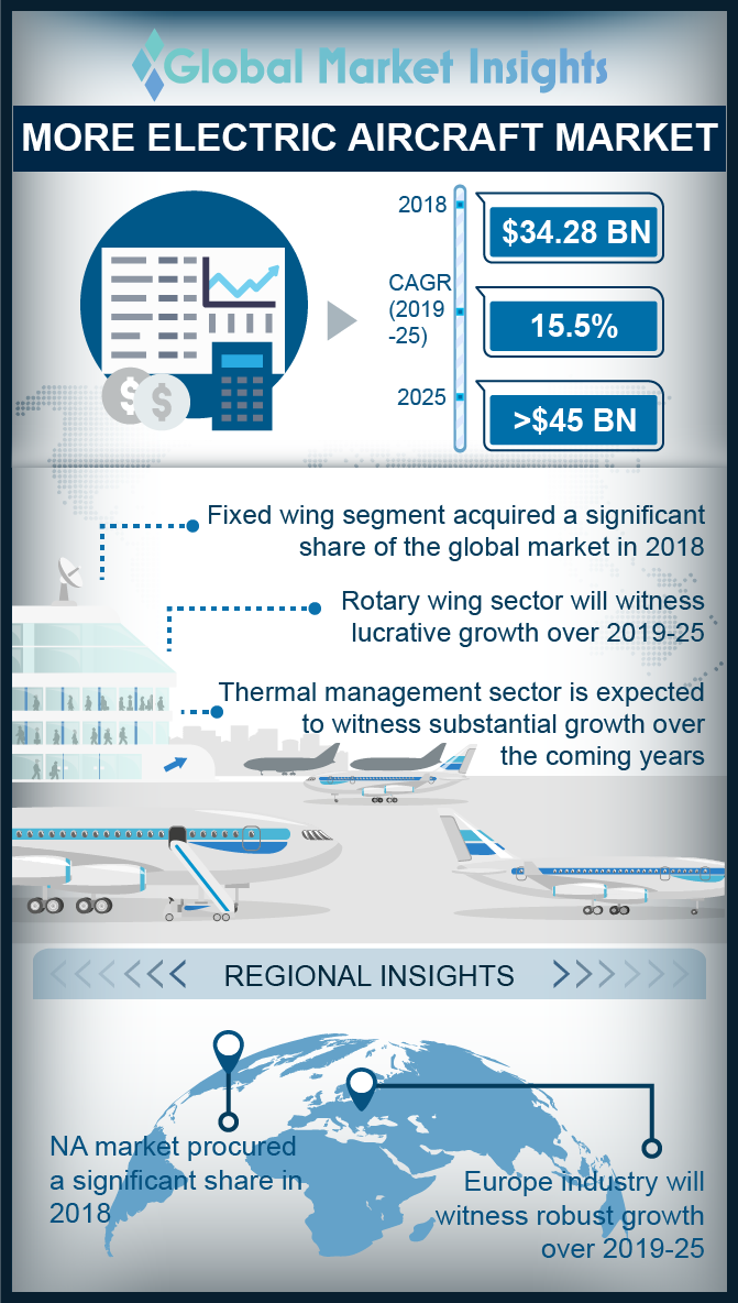 more electric aircraft market