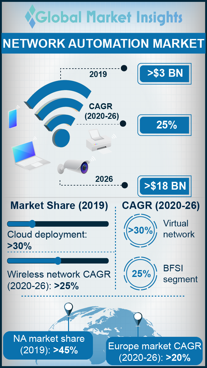 network automation market