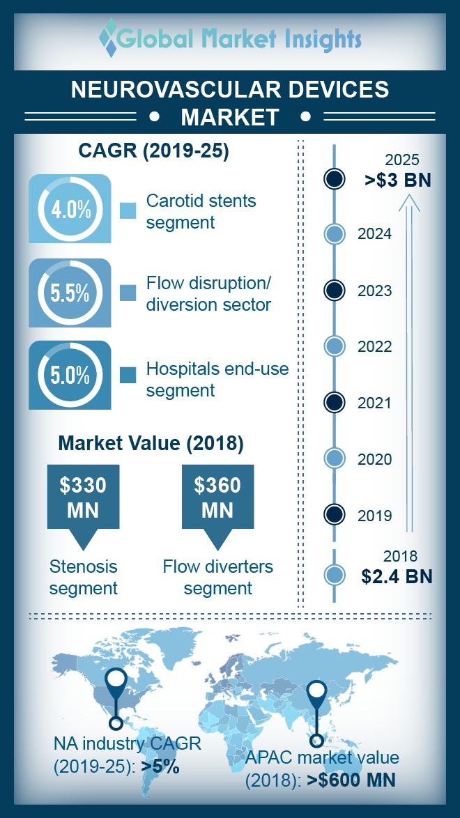 neurovascular devices market