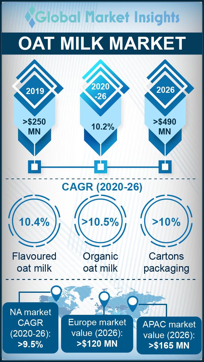 oat milk market