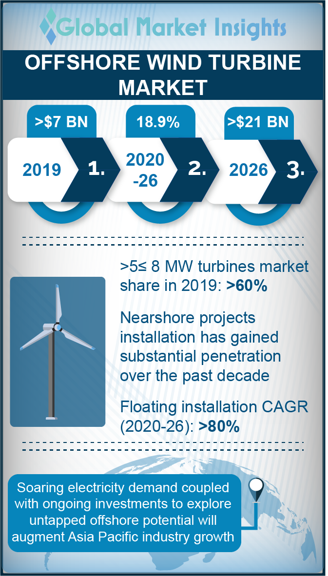 offshore wind turbine market