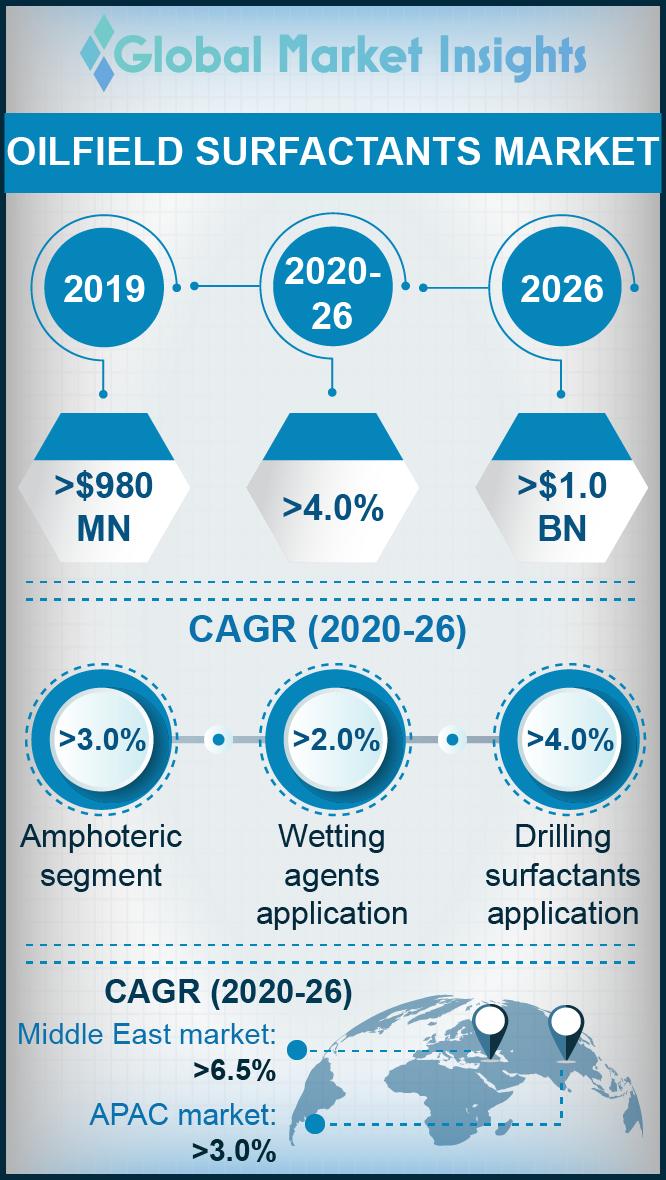 oilfield surfactants market
