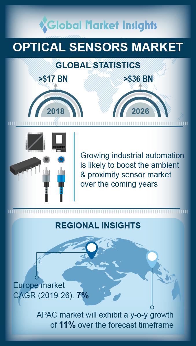 optical sensor market