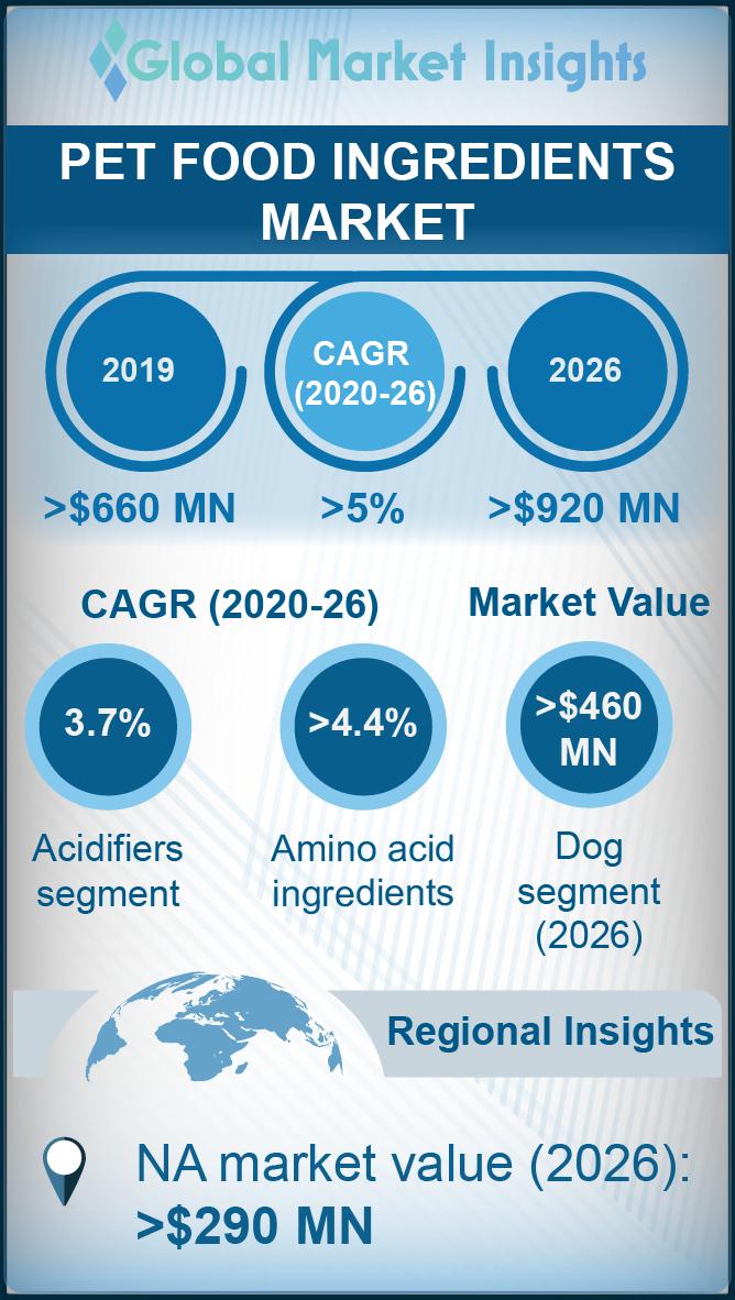 pet food ingredients market
