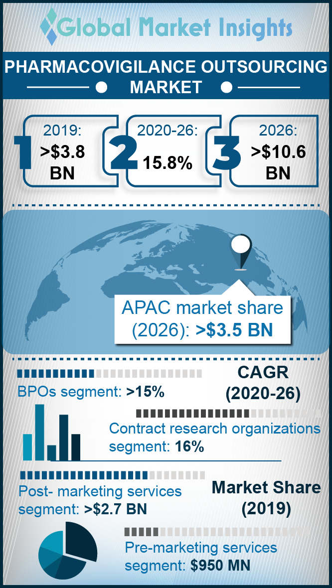 pharmacovigilance outsourcing market