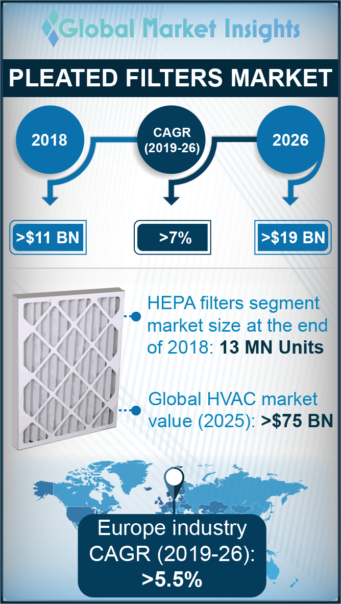 pleated filters market size