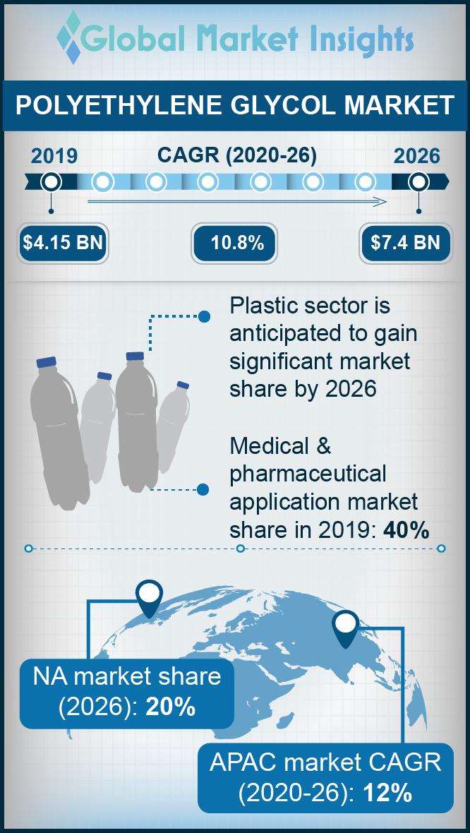 polyethylene glycol market