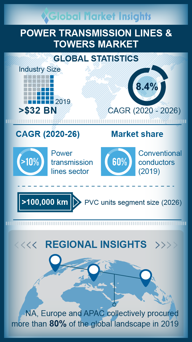 power transmission lines and towers market