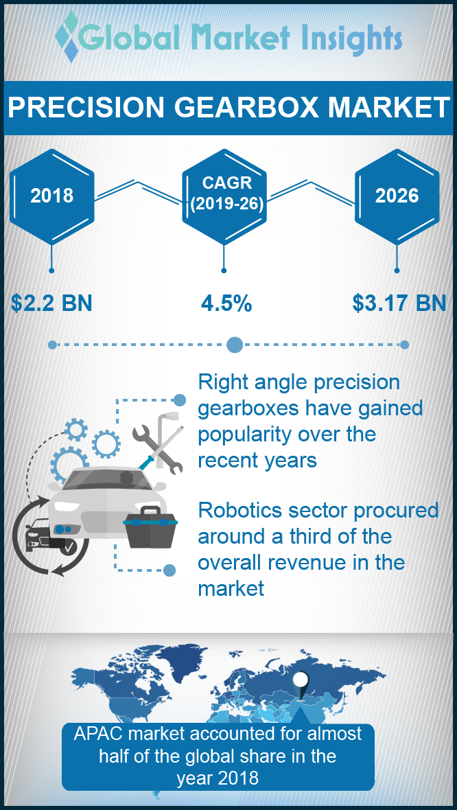 precision gearbox market