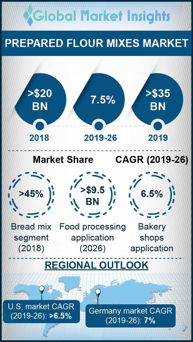 prepared flour mixes market