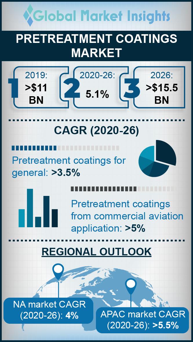 pretreatment coatings market