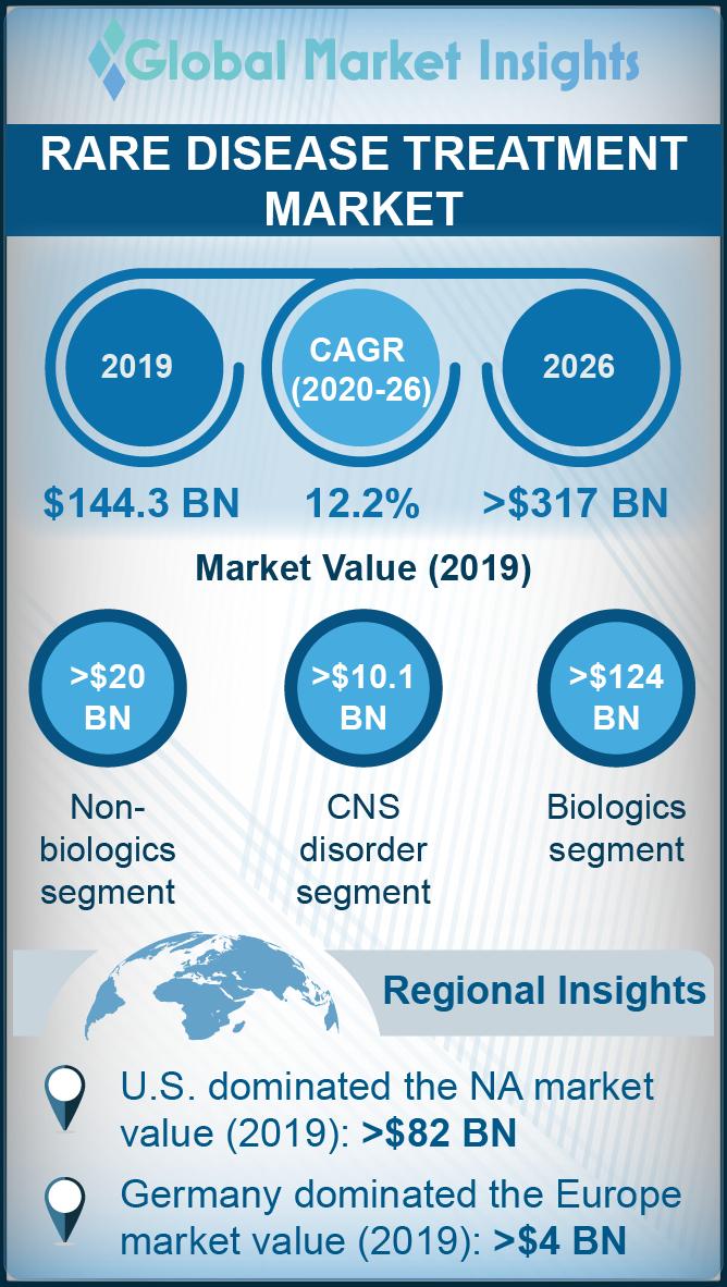 rare disease treatment market