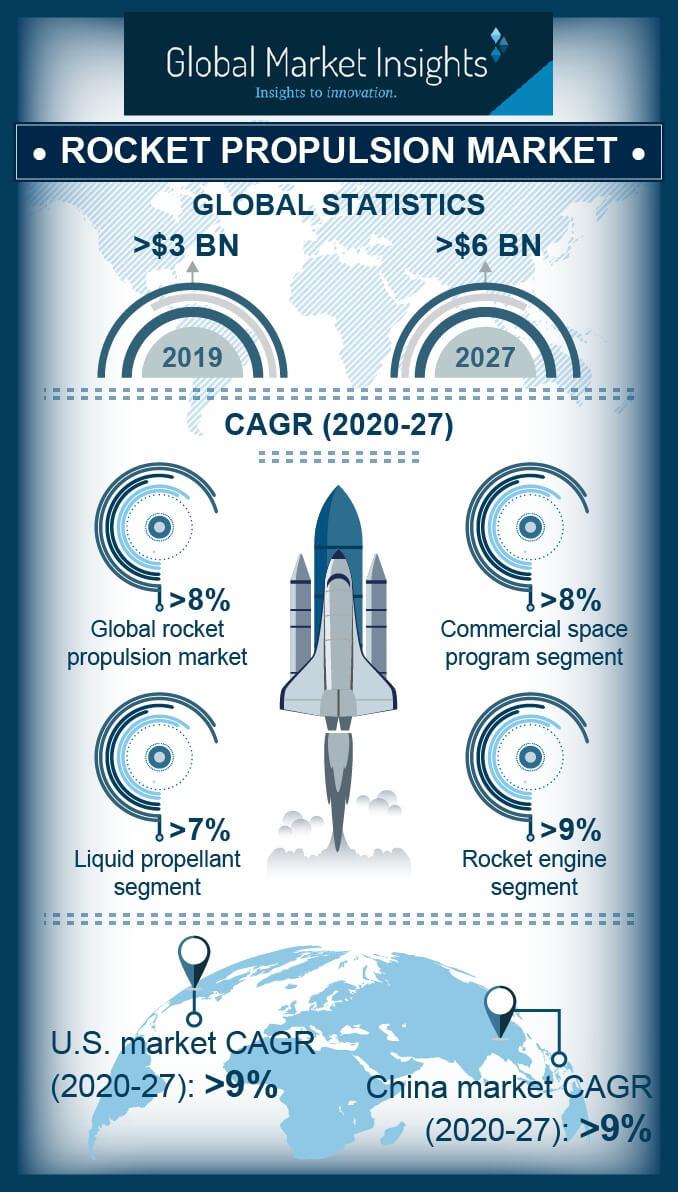 rocket propulsion market