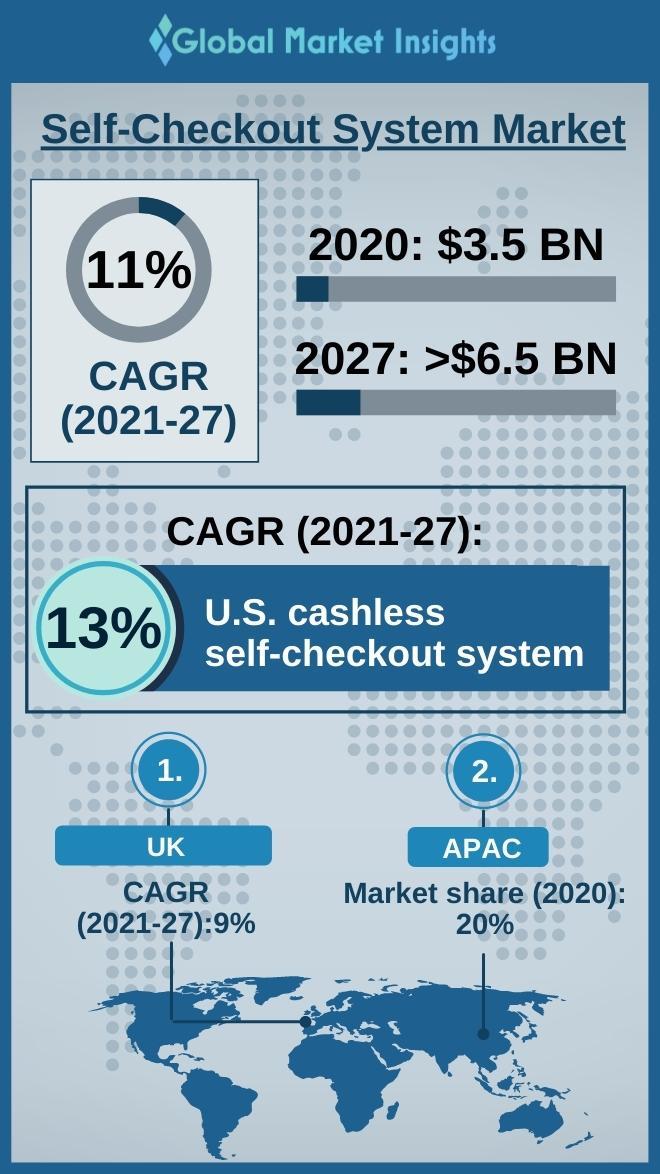 self checkout system market