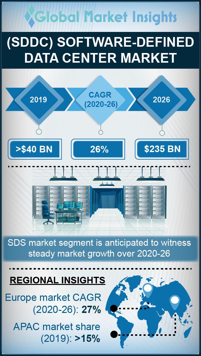 software defined data center sddc market