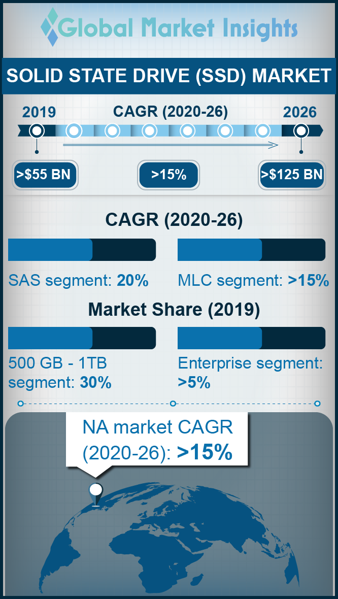 solid state drive ssd market