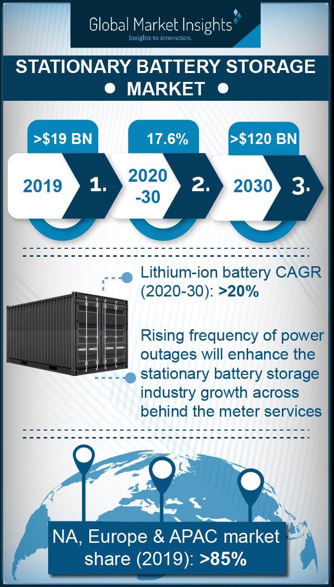 stationary battery storage market