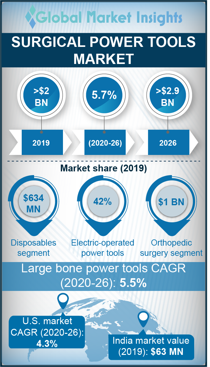 surgical power tools market