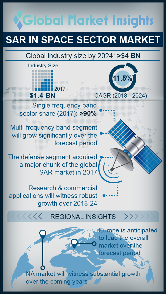 synthetic aperture radar sar in space sector market