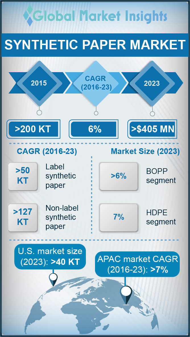 synthetic paper market report