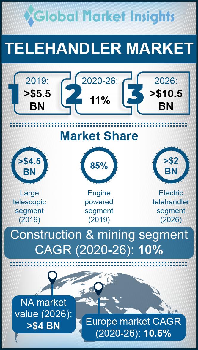 telehandler market