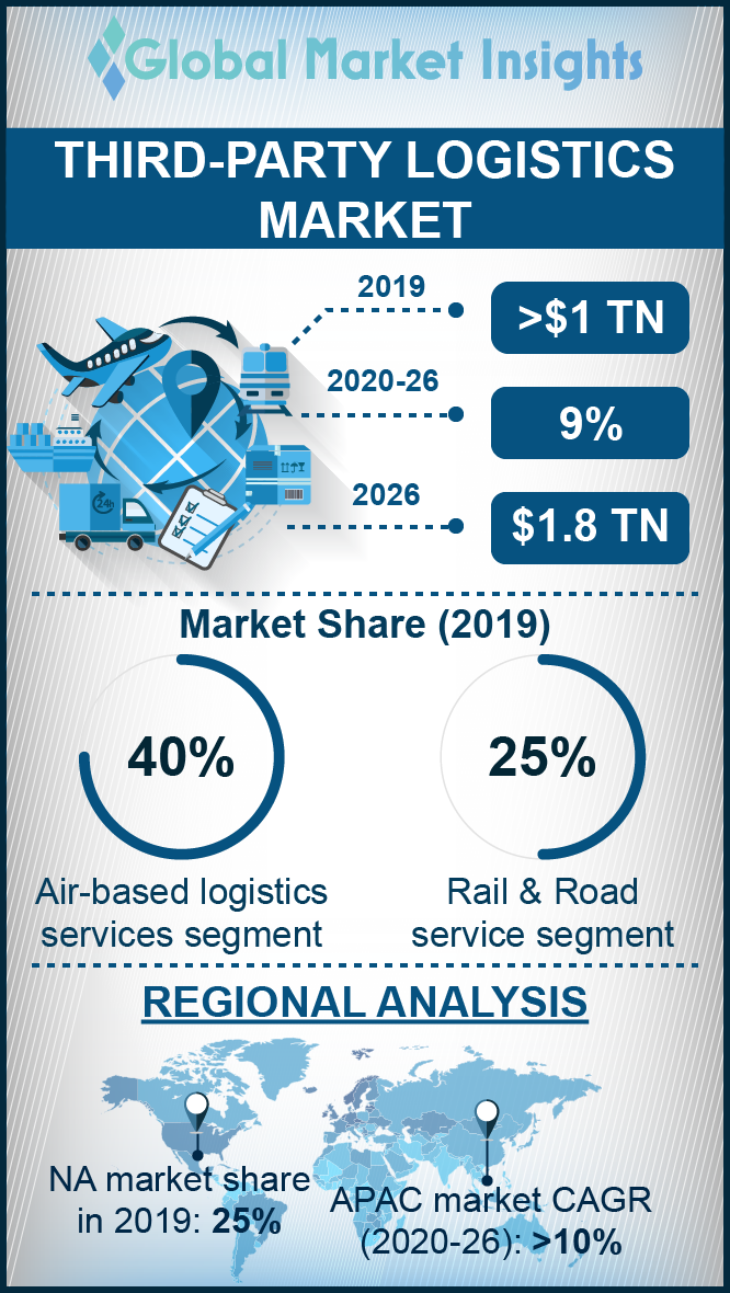 third party logistics 3pl market