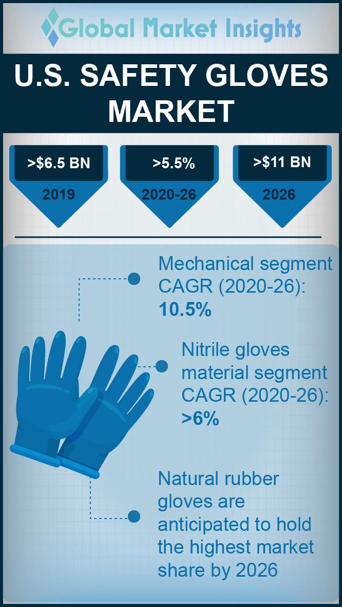 u s safety gloves market
