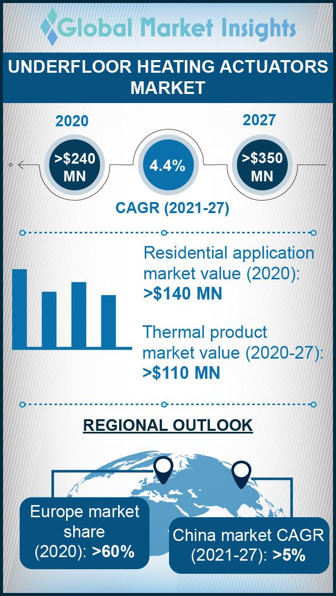underfloor heating actuator market