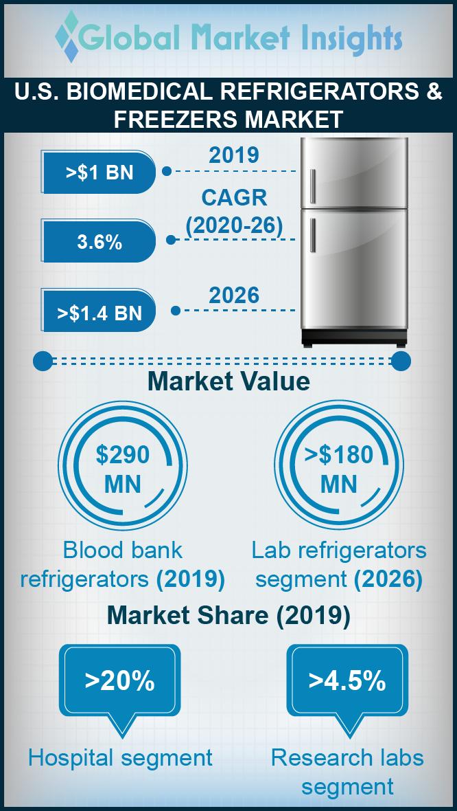 us biomedical refrigerators and freezers market
