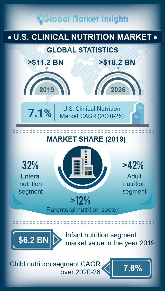 us clinical nutrition market