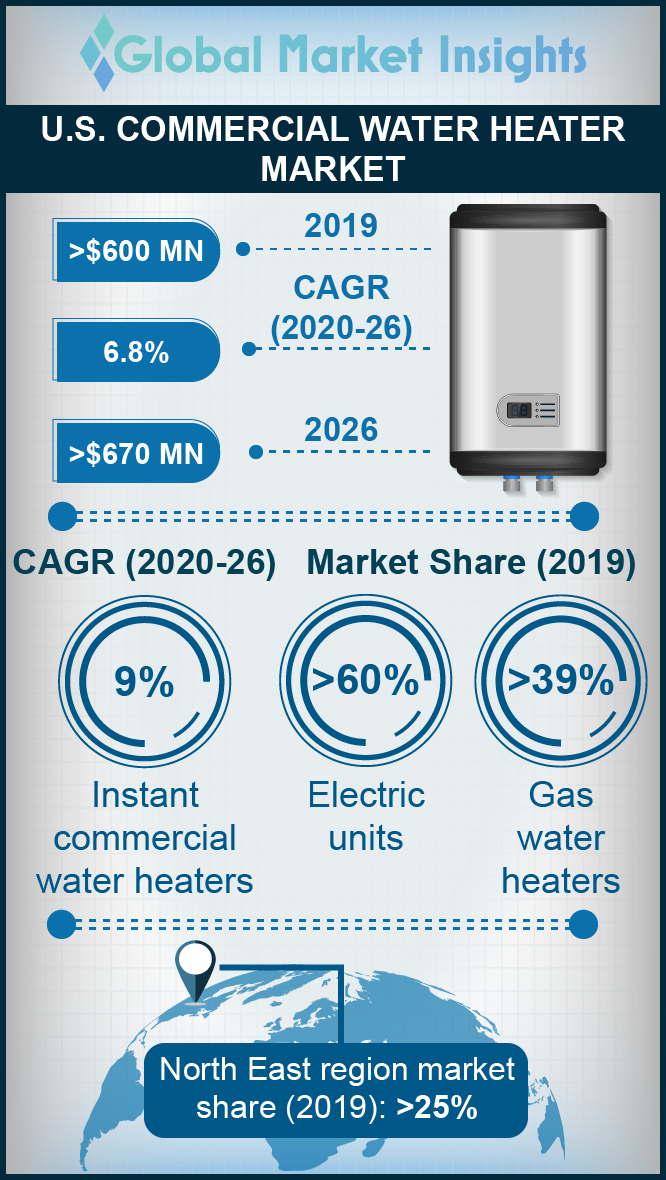 us commercial water heater market