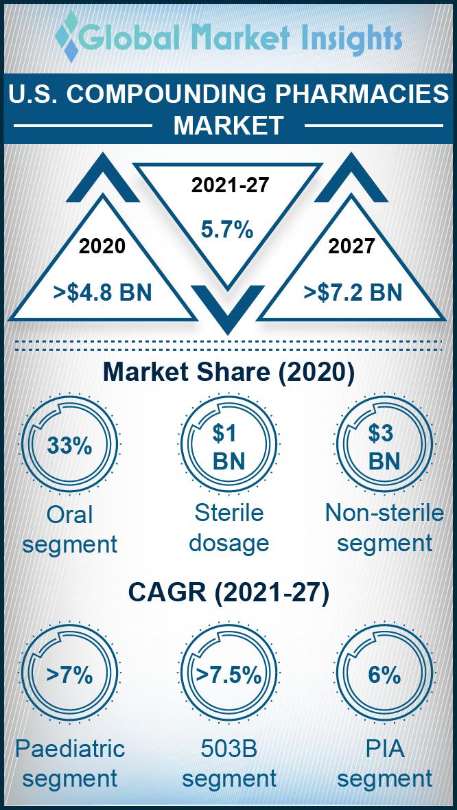 us compounding pharmacies market